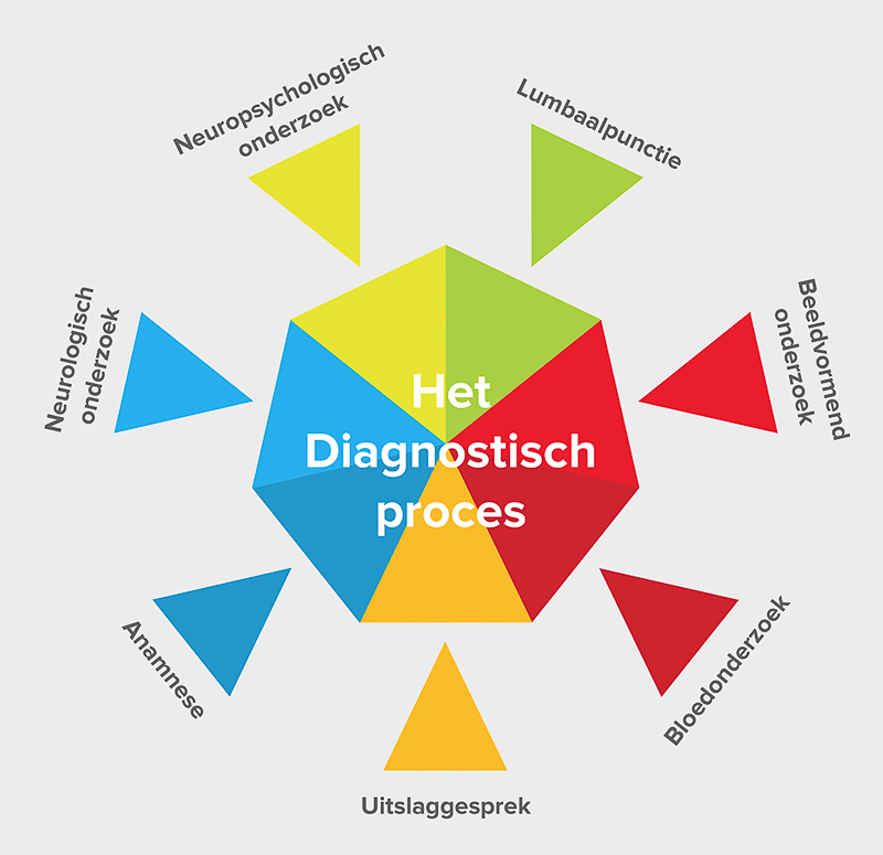 diagnostisch proces